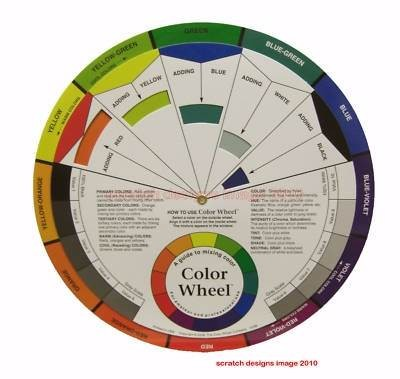 Artists' colour wheel